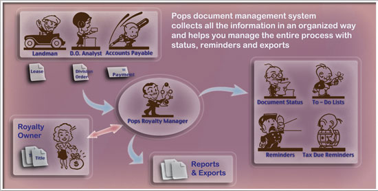 Pops Flow Chart and Features